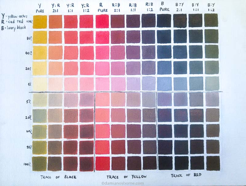 How to make a Zorn palette colour chart, by Damian Osborne